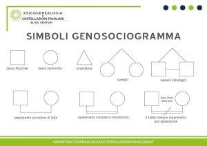 Genogramma Simboli